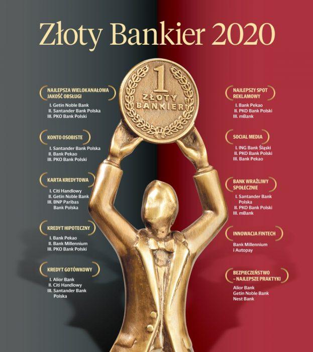 Wyniki konkursu Złoty Bankier 2020