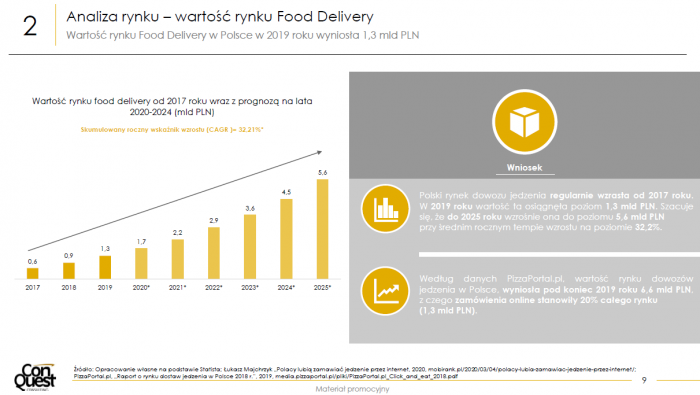 Covid-19 a food delivery - Raport na temat dowozów
