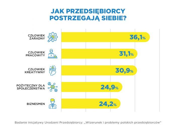 """""""Wizerunek i problemy polskich przedsiębiorców"""" [wyniki badania]"""