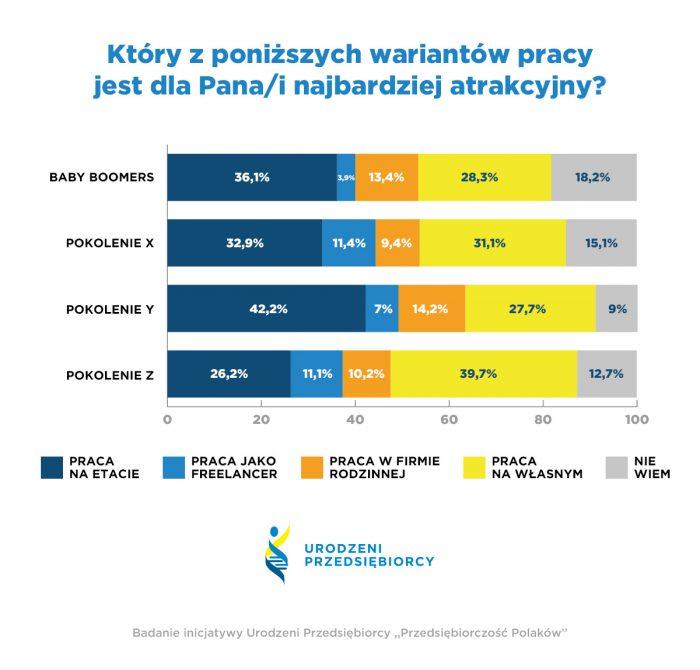 Praca na etacie nieatrakcyjna dla ponad połowy Polaków!